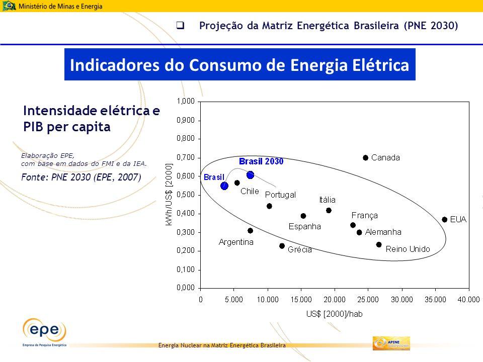 Energia Nuclear na Matriz Energética Brasileira Projeção da Matriz Energética Brasileira (PNE 2030) Intensidade elétrica e PIB per capita Indicadores