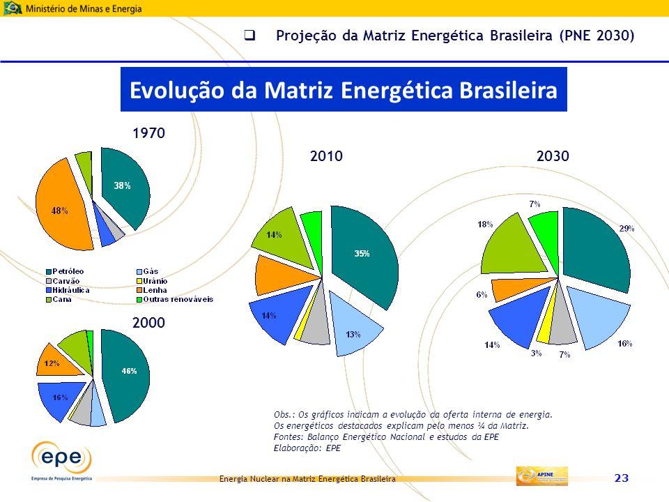 Energia Nuclear na Matriz Energética Brasileira 23 1970 2000 2010 2030 Obs.: Os gráficos indicam a evolução da oferta interna de energia. Os energétic