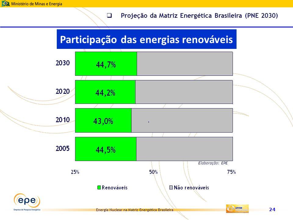 Energia Nuclear na Matriz Energética Brasileira 24 Elaboração: EPE Participação das energias renováveis Projeção da Matriz Energética Brasileira (PNE