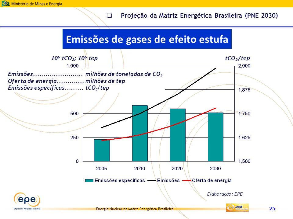 Energia Nuclear na Matriz Energética Brasileira 25 Emissões........................ milhões de toneladas de CO 2 Oferta de energia............. milhõe