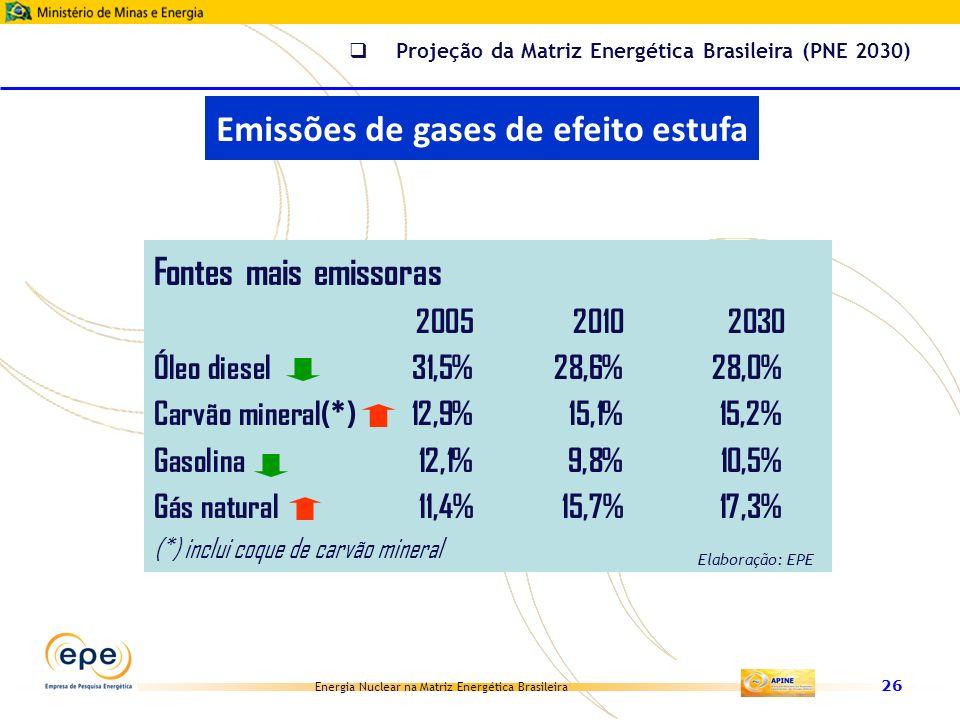 Energia Nuclear na Matriz Energética Brasileira 26 Fontes mais emissoras 200520102030 Óleo diesel31,5%28,6%28,0% Carvão mineral(*)12,9%15,1%15,2% Gaso