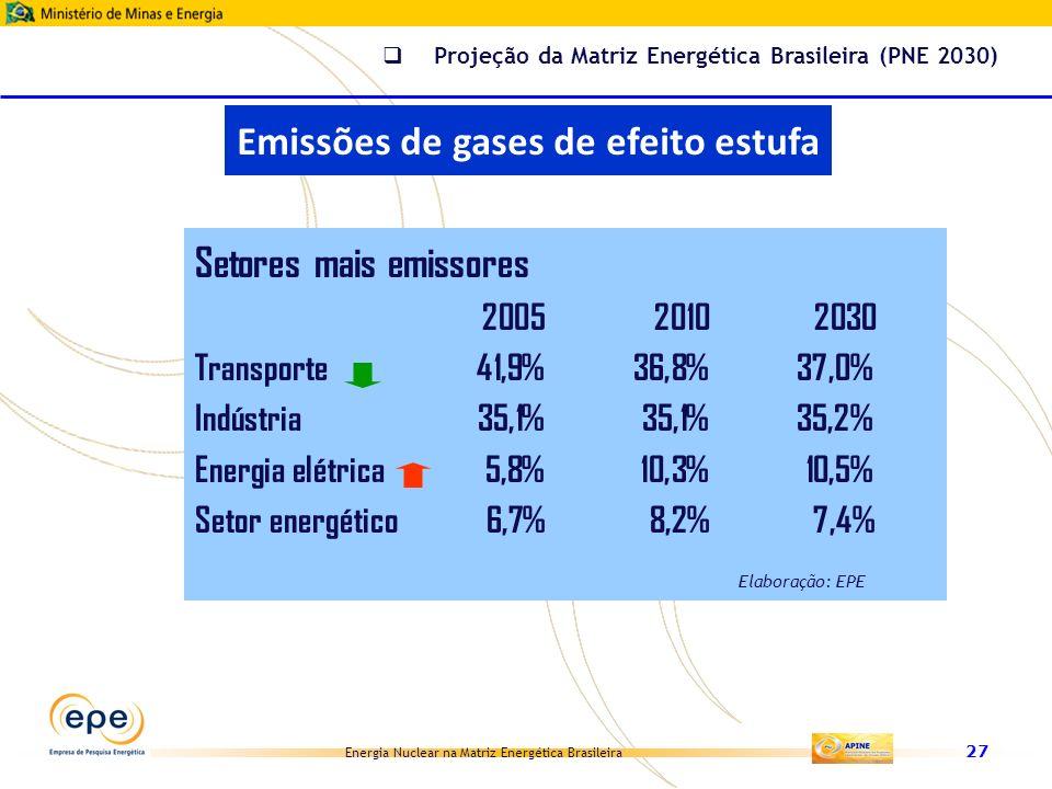 Energia Nuclear na Matriz Energética Brasileira 27 Setores mais emissores 200520102030 Transporte41,9%36,8%37,0% Indústria35,1%35,1%35,2% Energia elét