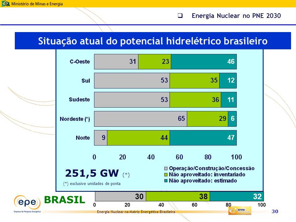 Energia Nuclear na Matriz Energética Brasileira 30 (*) exclusive unidades de ponta 303832 020406080100 BRASIL 251,5 GW (*) Situação atual do potencial