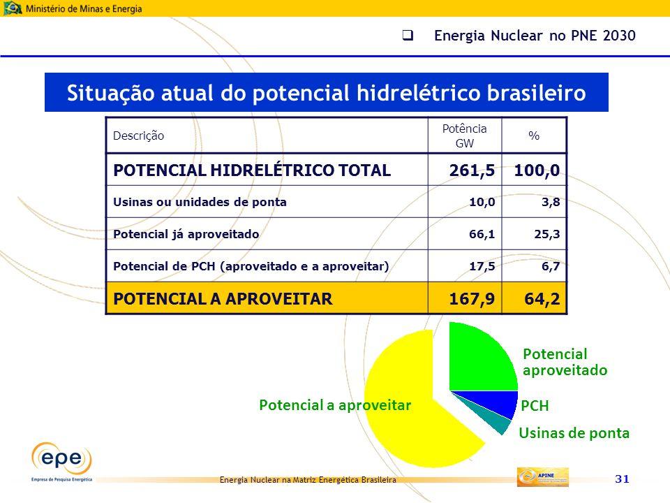 Energia Nuclear na Matriz Energética Brasileira 31 Descrição Potência GW % POTENCIAL HIDRELÉTRICO TOTAL261,5100,0 Usinas ou unidades de ponta10,03,8 P
