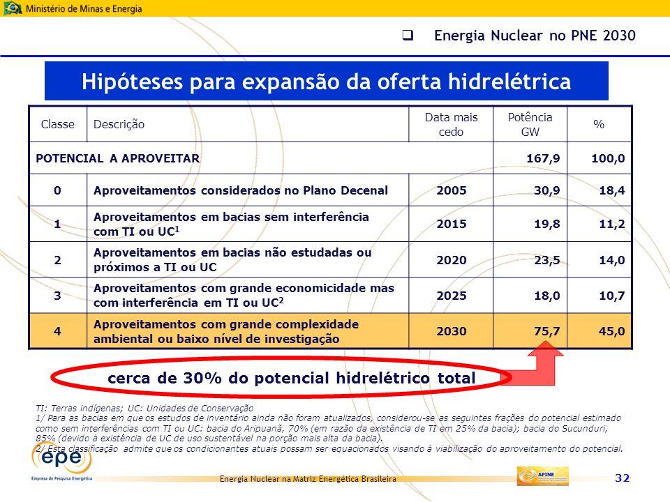 Energia Nuclear na Matriz Energética Brasileira 32 ClasseDescrição Data mais cedo Potência GW % POTENCIAL A APROVEITAR167,9100,0 0Aproveitamentos cons