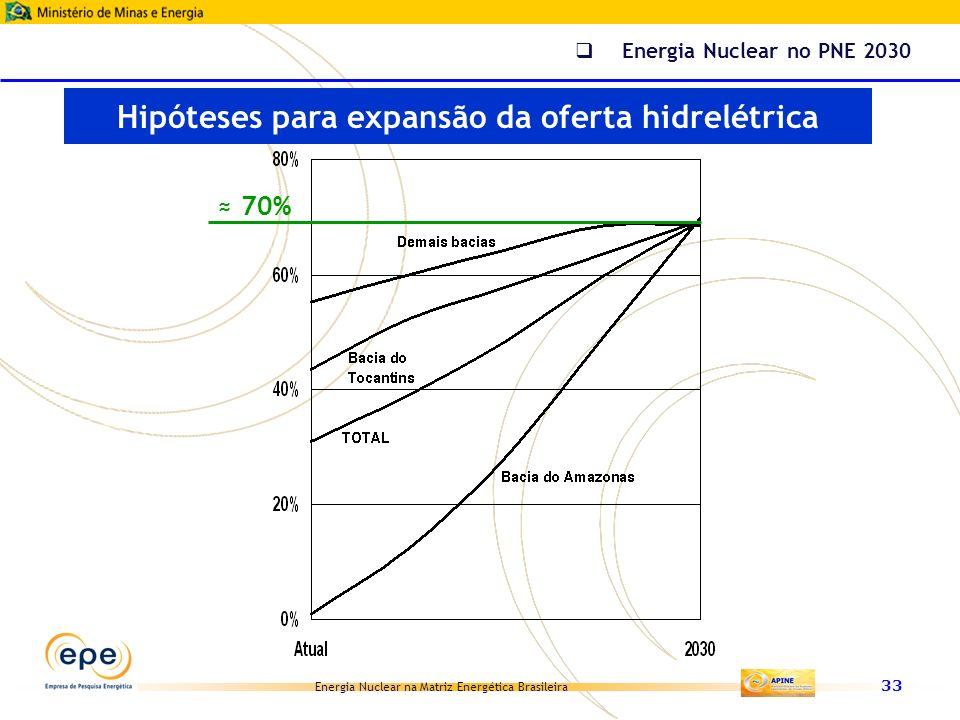 Energia Nuclear na Matriz Energética Brasileira 33 Hipóteses para expansão da oferta hidrelétrica Energia Nuclear no PNE 2030 70%