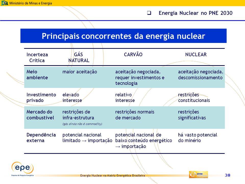 Energia Nuclear na Matriz Energética Brasileira 38 Incerteza GÁS CARVÃO NUCLEAR Crítica NATURAL Meiomaior aceitaçãoaceitação negociada,aceitação negoc