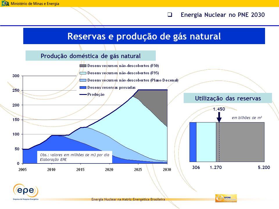 Energia Nuclear na Matriz Energética Brasileira 3061.2705.200 1.450 em bilhões de m 3 Produção doméstica de gás natural Utilização das reservas Obs.: