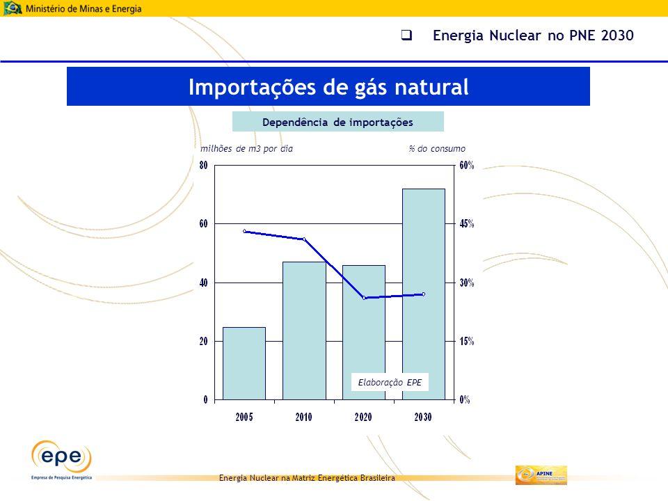 Energia Nuclear na Matriz Energética Brasileira Dependência de importações Elaboração EPE Importações de gás natural milhões de m3 por dia% do consumo