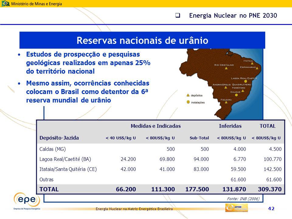 Energia Nuclear na Matriz Energética Brasileira 42 Fonte: INB (2006) Medidas e IndicadasInferidas TOTAL Depósito-Jazida < 40 US$/kg U < 80US$/kg U Sub