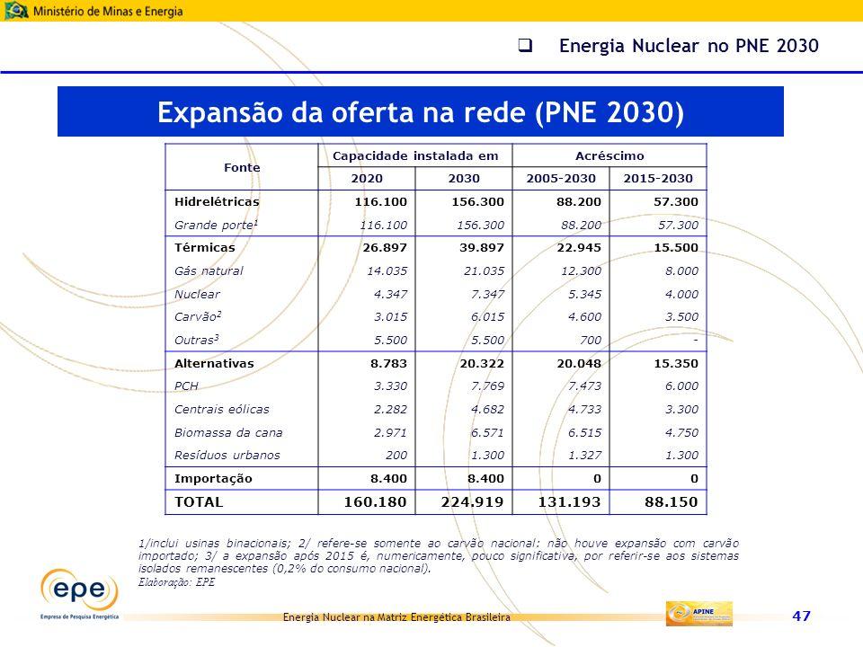 Energia Nuclear na Matriz Energética Brasileira 47 Fonte Capacidade instalada em Acréscimo 202020302005-20302015-2030 Hidrelétricas116.100156.30088.20