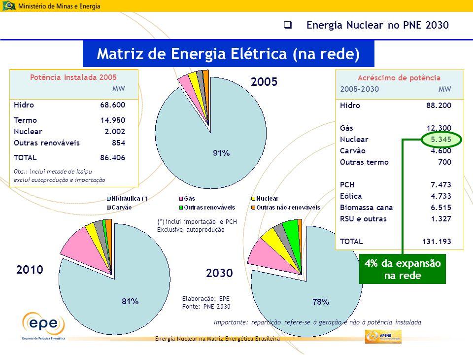 Energia Nuclear na Matriz Energética Brasileira Acréscimo de potência 2005-2030MW Hidro88.200 Gás12.300 Nuclear5.345 Carvão4.600 Outras termo700 PCH7.