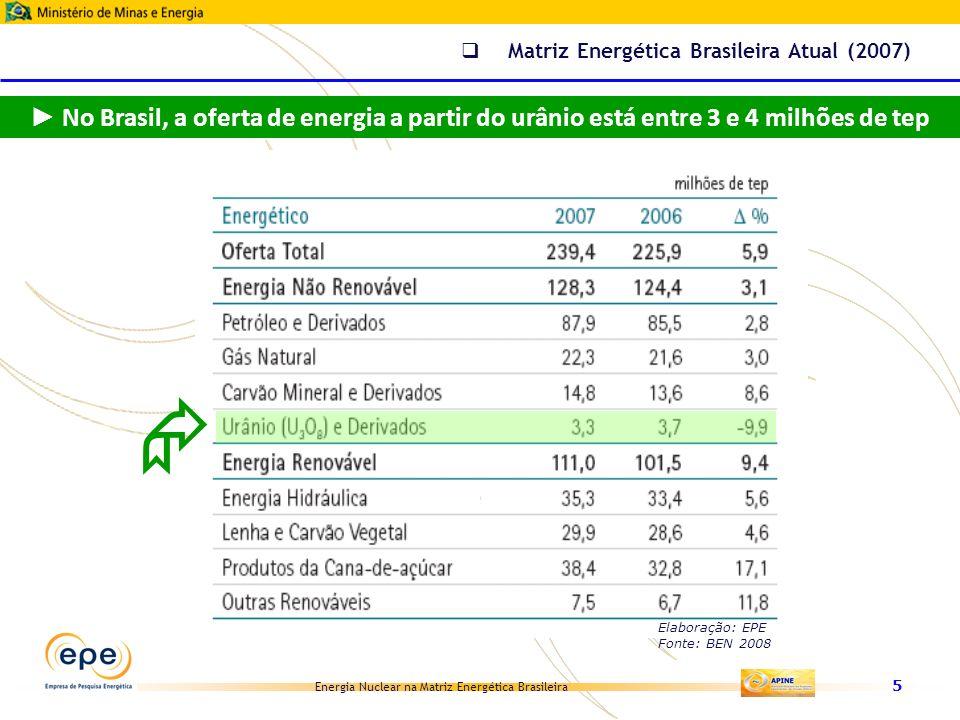 Energia Nuclear na Matriz Energética Brasileira 6 Matriz Energética Brasileira Atual (2007) Elaboração: EPE Fonte: BEN 2008 Em 2007, a participação da energia nuclear na Matriz Energética Brasileira foi de 1,4%
