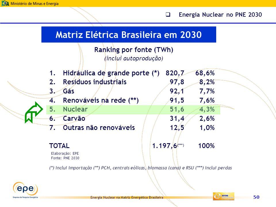 Energia Nuclear na Matriz Energética Brasileira 50 Ranking por fonte (TWh) (inclui autoprodução) 1.Hidráulica de grande porte (*)820,768,6% 2.Resíduos