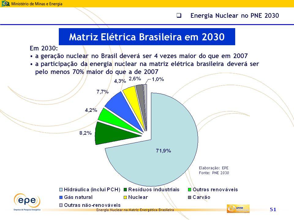 Energia Nuclear na Matriz Energética Brasileira 51 Matriz Elétrica Brasileira em 2030 Energia Nuclear no PNE 2030 Em 2030: a geração nuclear no Brasil