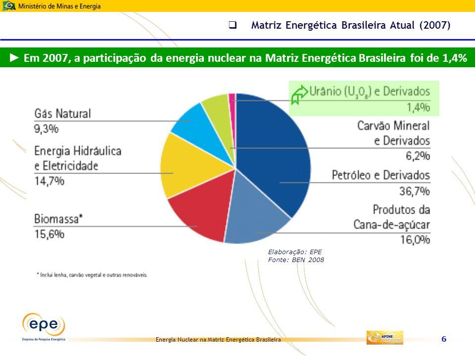 Energia Nuclear na Matriz Energética Brasileira 6 Matriz Energética Brasileira Atual (2007) Elaboração: EPE Fonte: BEN 2008 Em 2007, a participação da