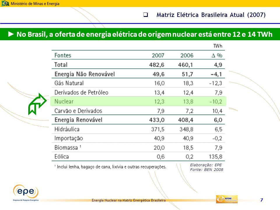 Energia Nuclear na Matriz Energética Brasileira 8 Matriz Elétrica Brasileira Atual (2007) Elaboração: EPE Fonte: BEN 2008 Em 2007, a participação da energia nuclear na Matriz ELÉTRICA Brasileira foi de 2,6%