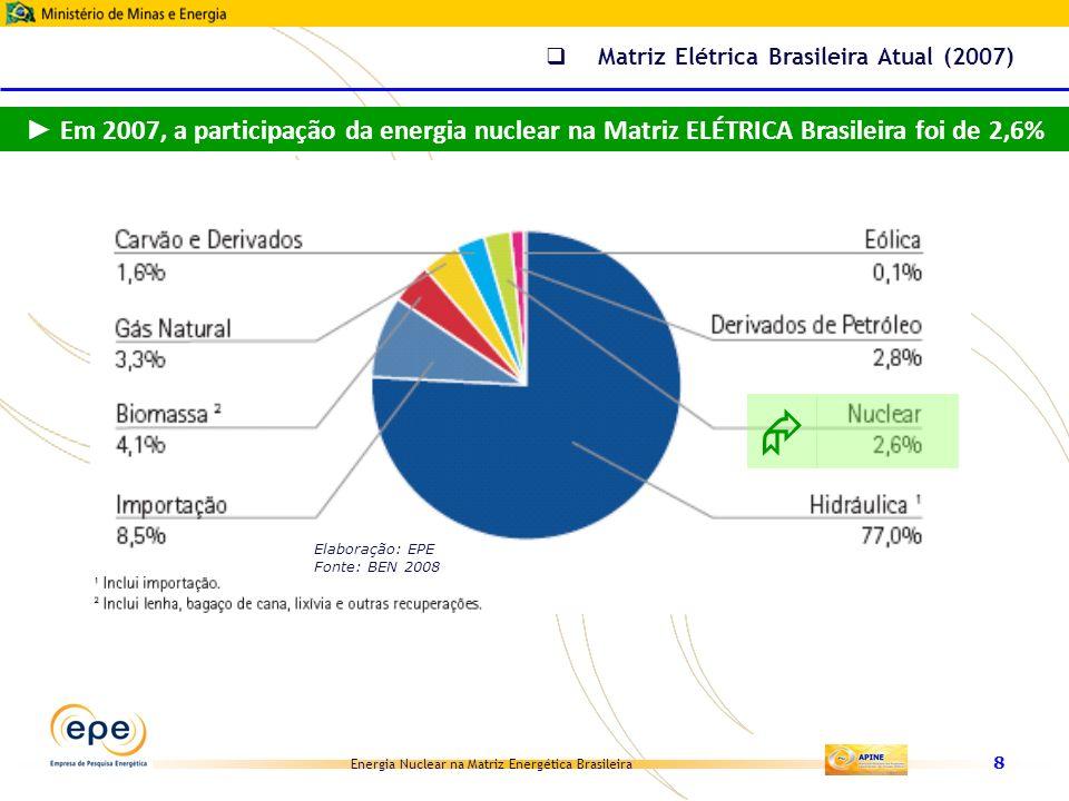 Energia Nuclear na Matriz Energética Brasileira Acréscimo de potência 2005-2030MW Hidro88.200 Gás12.300 Nuclear5.345 Carvão4.600 Outras termo700 PCH7.473 Eólica4.733 Biomassa cana6.515 RSU e outras1.327 TOTAL131.193 2010 2005 2030 (*) inclui importação e PCH Exclusive autoprodução Importante: repartição refere-se à geração e não à potência instalada Potência Instalada 2005 MW Hidro68.600 Termo14.950 Nuclear2.002 Outras renováveis854 TOTAL86.406 Obs.: inclui metade de Itaipu exclui autoprodução e importação Matriz de Energia Elétrica (na rede) 4% da expansão na rede Energia Nuclear no PNE 2030 Elaboração: EPE Fonte: PNE 2030