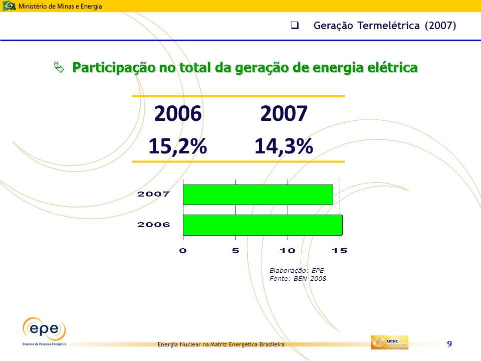 Energia Nuclear na Matriz Energética Brasileira 50 Ranking por fonte (TWh) (inclui autoprodução) 1.Hidráulica de grande porte (*)820,768,6% 2.Resíduos industriais97,88,2% 3.Gás92,17,7% 4.Renováveis na rede (**)91,57,6% 5.Nuclear51,64,3% 6.Carvão31,42,6% 7.Outras não renováveis12,51,0% TOTAL1.197,6 (***) 100% Matriz Elétrica Brasileira em 2030 (*) inclui importação (**) PCH, centrais eólicas, biomassa (cana) e RSU (***) inclui perdas Energia Nuclear no PNE 2030 Elaboração: EPE Fonte: PNE 2030