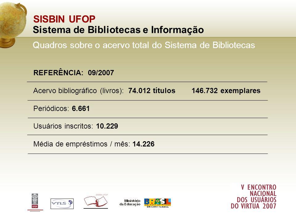 REFERÊNCIA: 09/2007 Acervo bibliográfico (livros): 74.012 títulos 146.732 exemplares Periódicos: 6.661 Usuários inscritos: 10.229 Média de empréstimos