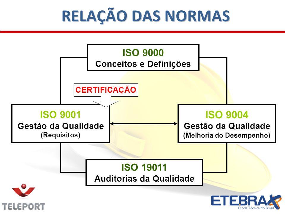 23 RELAÇÃO DAS NORMAS ISO 9000 Conceitos e Definições ISO 19011 Auditorias da Qualidade ISO 9001 Gestão da Qualidade (Requisitos) ISO 9004 Gestão da Q