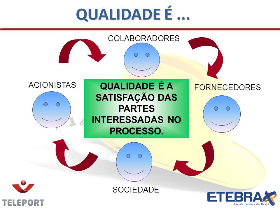 ACIONISTAS SOCIEDADE FORNECEDORES COLABORADORES QUALIDADE É A SATISFAÇÃO DAS PARTES INTERESSADAS NO PROCESSO. QUALIDADE É...