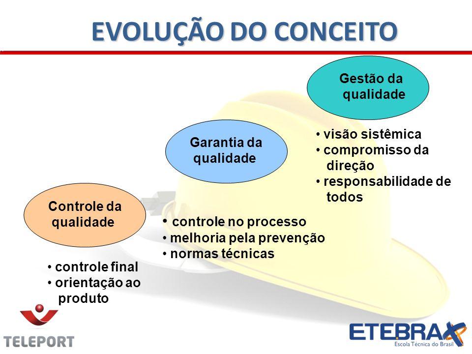 Controle da qualidade Garantia da qualidade Gestão da qualidade controle final orientação ao produto controle no processo melhoria pela prevenção norm