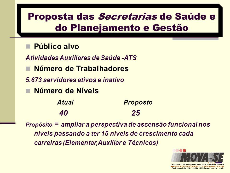 Proposta das Secretarias de Saúde e do Planejamento e Gestão Público alvo Atividades Auxiliares de Saúde -ATS Número de Trabalhadores 5.673 servidores