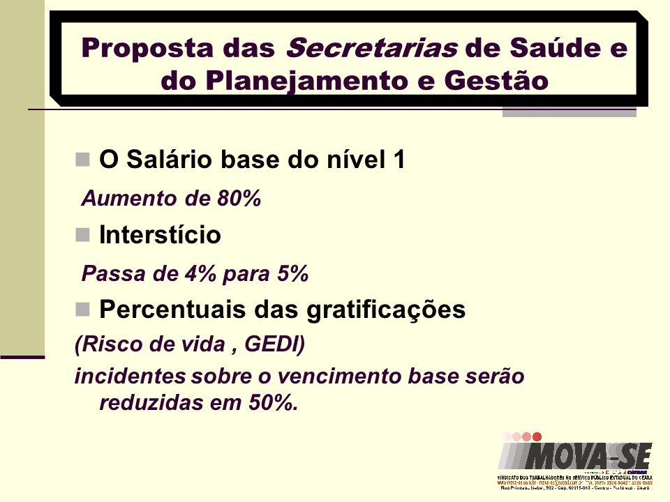 Proposta das Secretarias de Saúde e do Planejamento e Gestão O Salário base do nível 1 Aumento de 80% Interstício Passa de 4% para 5% Percentuais das