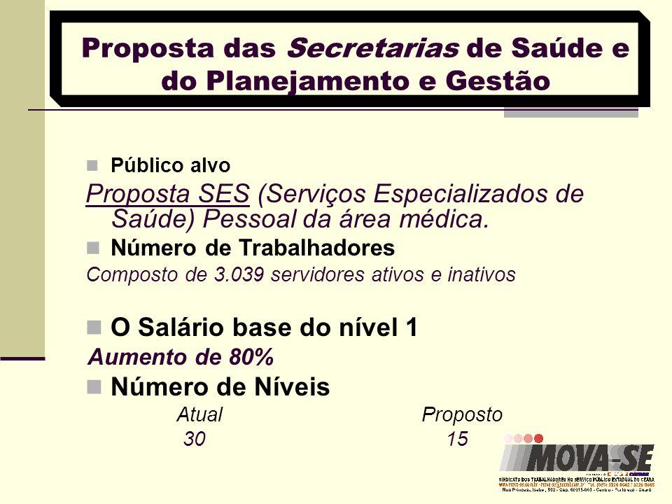 Proposta das Secretarias de Saúde e do Planejamento e Gestão Interstício Mantem o intertício de 5% 15 níveis e o salário-base do nível l será aumentado em 80%.