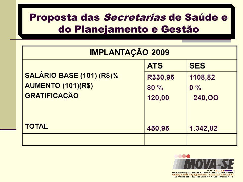 Proposta das Secretarias de Saúde e do Planejamento e Gestão IMPLANTAÇÃO 2009 SALÁRIO BASE (101) (R$)% AUMENTO (101)(R$) GRATIFICAÇÃO TOTAL ATSSES R33
