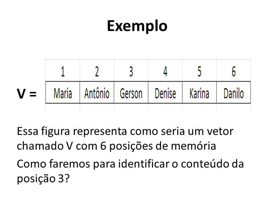 Exemplo V = Essa figura representa como seria um vetor chamado V com 6 posições de memória Como faremos para identificar o conteúdo da posição 3?