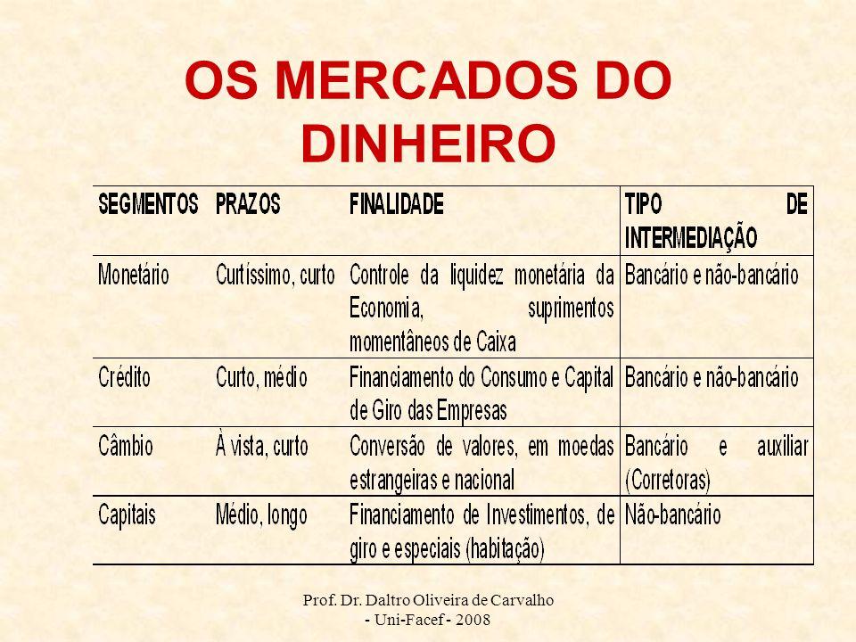 Prof. Dr. Daltro Oliveira de Carvalho - Uni-Facef - 2008 OS MERCADOS DO DINHEIRO