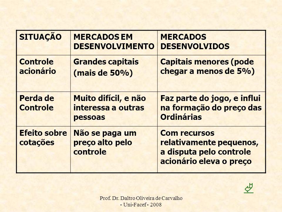 Prof. Dr. Daltro Oliveira de Carvalho - Uni-Facef - 2008 SITUAÇÃOMERCADOS EM DESENVOLVIMENTO MERCADOS DESENVOLVIDOS Controle acionário Grandes capitai