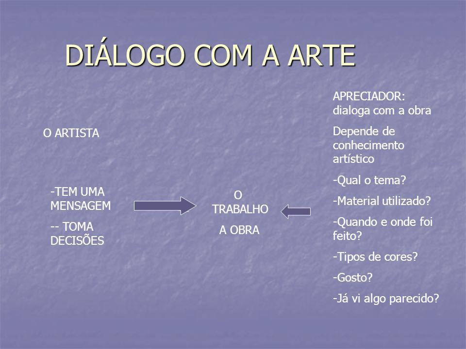 DIÁLOGO COM A ARTE O ARTISTA -TEM UMA MENSAGEM -- TOMA DECISÕES O TRABALHO A OBRA APRECIADOR: dialoga com a obra Depende de conhecimento artístico -Qu