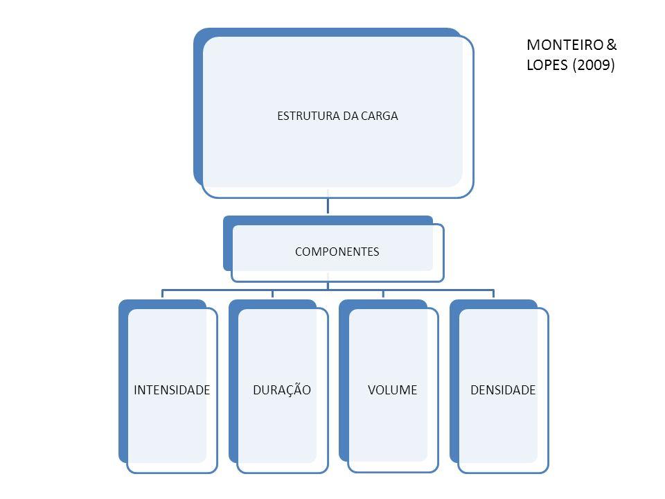 ESTRUTURA DA CARGA COMPONENTES INTENSIDADEDURAÇÃO VOLUME DENSIDADE MONTEIRO & LOPES (2009)