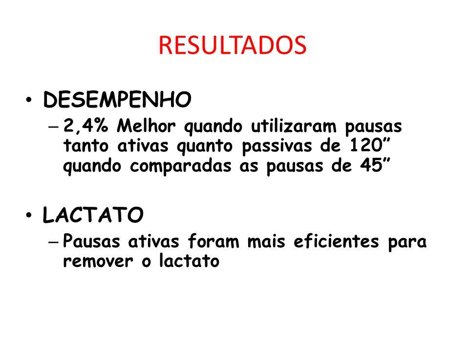 RESULTADOS DESEMPENHO – 2,4% Melhor quando utilizaram pausas tanto ativas quanto passivas de 120 quando comparadas as pausas de 45 LACTATO – Pausas ativas foram mais eficientes para remover o lactato