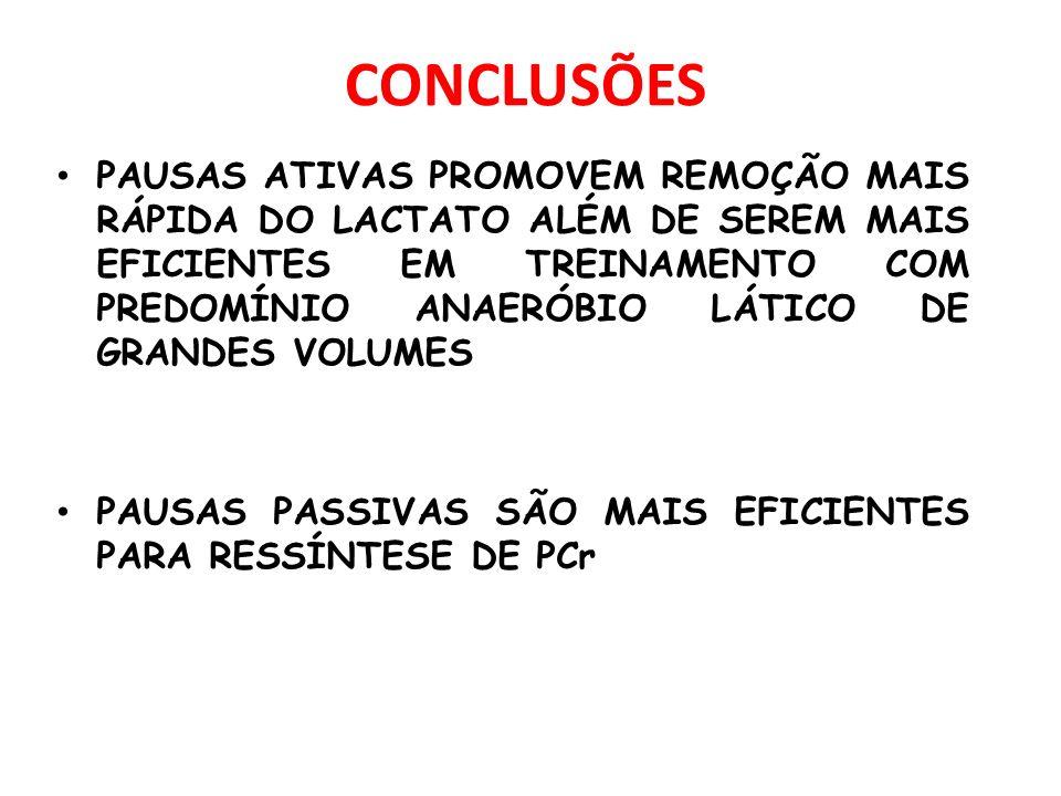 CONCLUSÕES PAUSAS ATIVAS PROMOVEM REMOÇÃO MAIS RÁPIDA DO LACTATO ALÉM DE SEREM MAIS EFICIENTES EM TREINAMENTO COM PREDOMÍNIO ANAERÓBIO LÁTICO DE GRANDES VOLUMES PAUSAS PASSIVAS SÃO MAIS EFICIENTES PARA RESSÍNTESE DE PCr