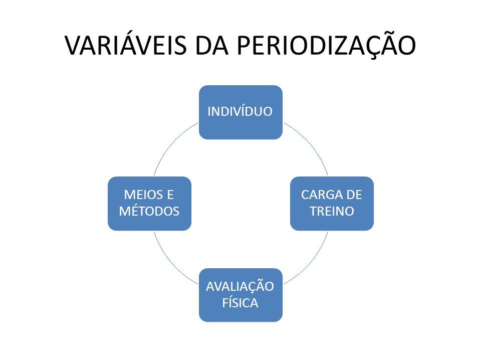 VARIÁVEIS DA PERIODIZAÇÃO INDIVÍDUO CARGA DE TREINO AVALIAÇÃO FÍSICA MEIOS E MÉTODOS
