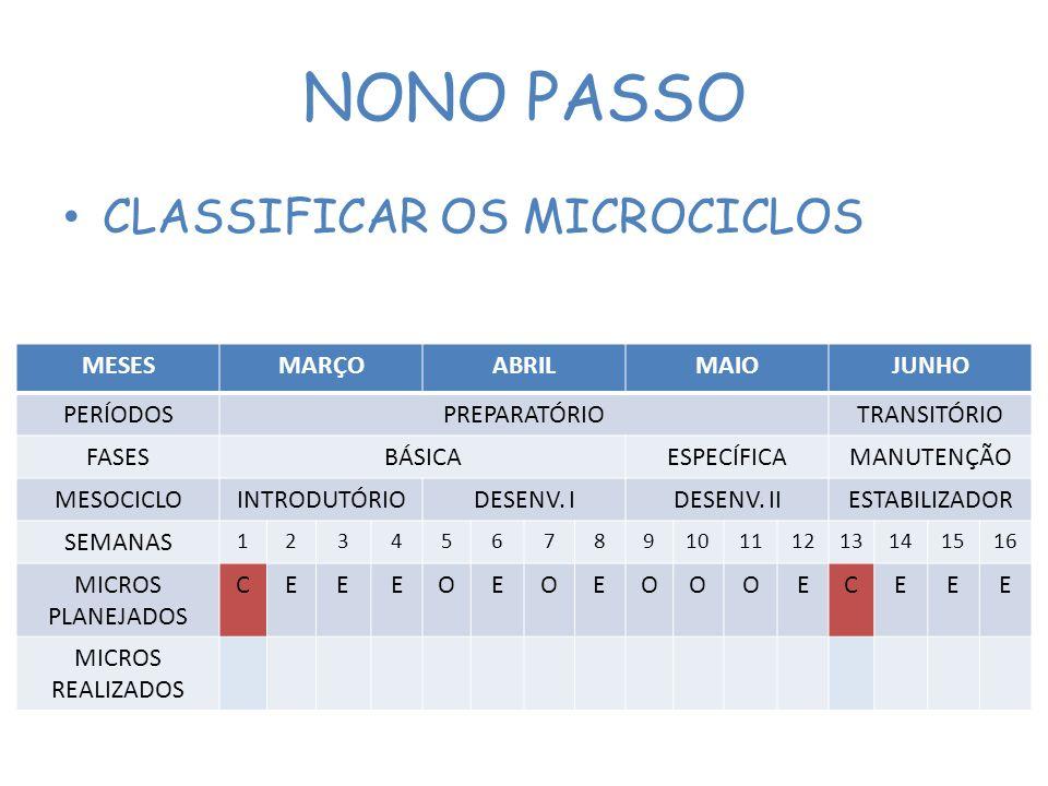 NONO PASSO CLASSIFICAR OS MICROCICLOS MESESMARÇOABRILMAIOJUNHO PERÍODOSPREPARATÓRIOTRANSITÓRIO FASESBÁSICAESPECÍFICAMANUTENÇÃO MESOCICLOINTRODUTÓRIODESENV.