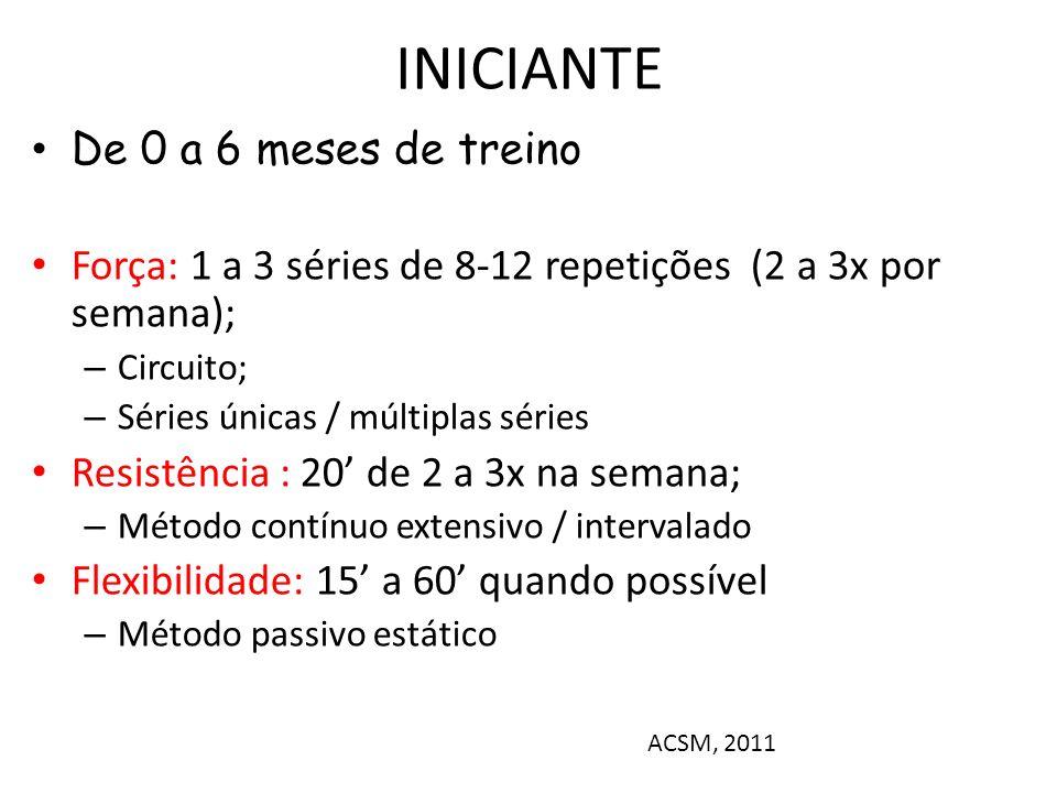 INICIANTE De 0 a 6 meses de treino Força: 1 a 3 séries de 8-12 repetições (2 a 3x por semana); – Circuito; – Séries únicas / múltiplas séries Resistência : 20 de 2 a 3x na semana; – Método contínuo extensivo / intervalado Flexibilidade: 15 a 60 quando possível – Método passivo estático ACSM, 2011