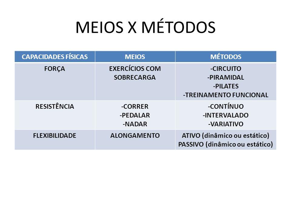MEIOS X MÉTODOS CAPACIDADES FÍSICASMEIOSMÉTODOS FORÇAEXERCÍCIOS COM SOBRECARGA -CIRCUITO -PIRAMIDAL -PILATES -TREINAMENTO FUNCIONAL RESISTÊNCIA-CORRER -PEDALAR -NADAR -CONTÍNUO -INTERVALADO -VARIATIVO FLEXIBILIDADEALONGAMENTOATIVO (dinâmico ou estático) PASSIVO (dinâmico ou estático)