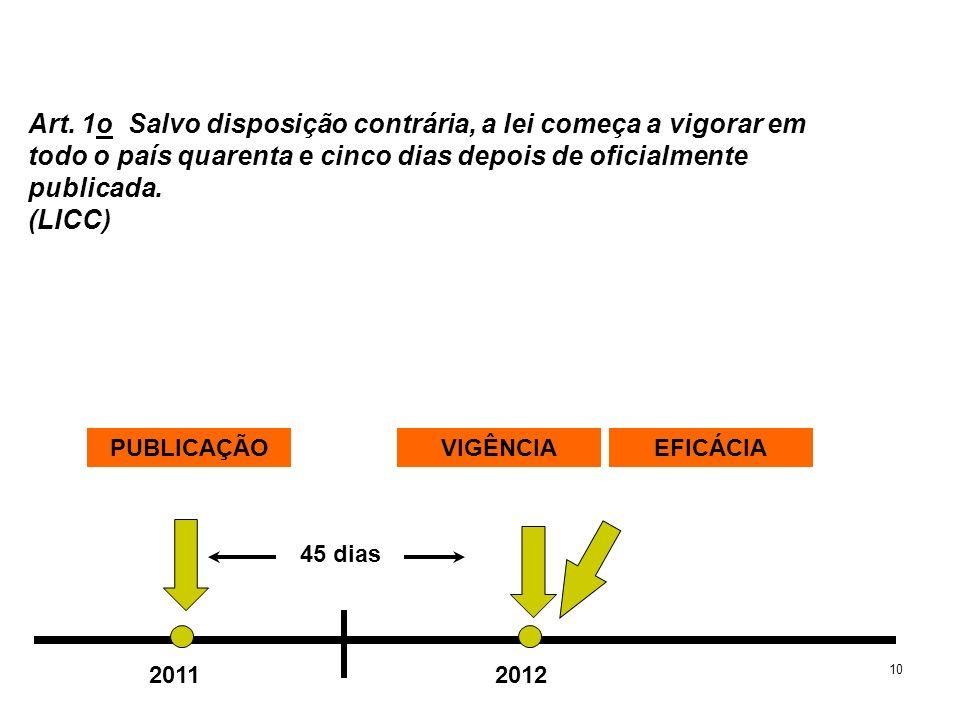 10 PUBLICAÇÃOVIGÊNCIAEFICÁCIA 45 dias 20112012 Art. 1o Salvo disposição contrária, a lei começa a vigorar em todo o país quarenta e cinco dias depois