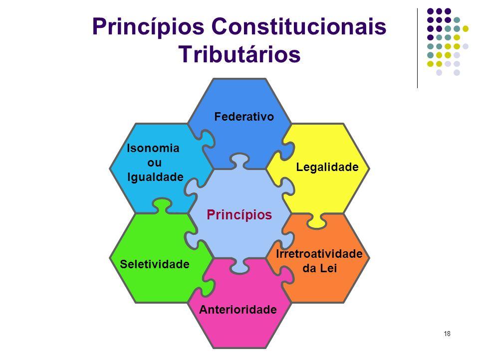 18 Federativo Isonomia ou Igualdade Irretroatividade da Lei Legalidade Seletividade Anterioridade Princípios Princípios Constitucionais Tributários