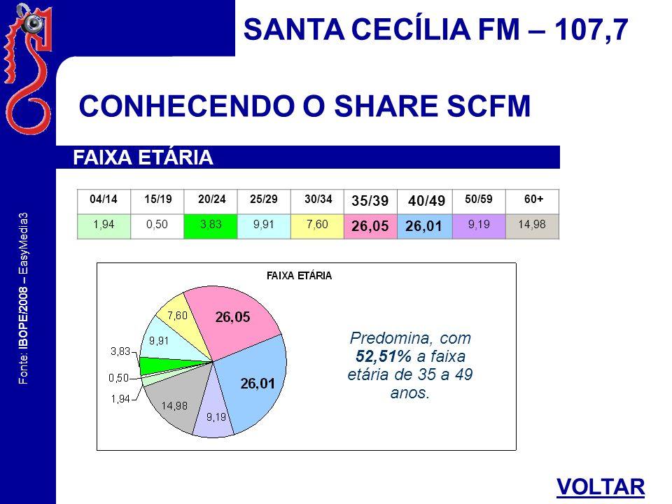 Fonte: IBOPE/2008 – EasyMedia3 CONHECENDO O SHARE SCFM SANTA CECÍLIA FM – 107,7 FAIXA ETÁRIA 04/14 15/19 20/2425/29 30/34 35/39 40/49 50/59 60+ 1,940,