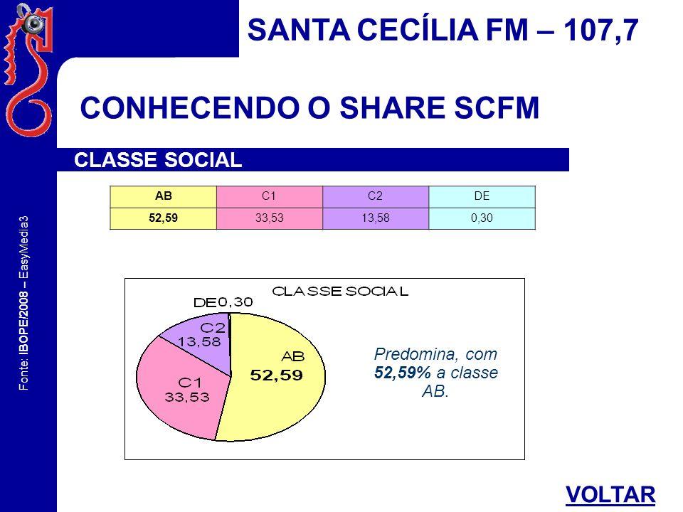 Fonte: IBOPE/2008 – EasyMedia3 CONHECENDO O SHARE SCFM SANTA CECÍLIA FM – 107,7 CLASSE SOCIAL AB C1C2DE 52,59 33,5313,580,30 Predomina, com 52,59% a c