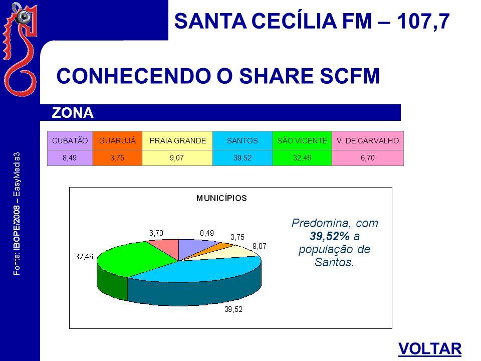 Fonte: IBOPE/2008 – EasyMedia3 CONHECENDO O SHARE SCFM SANTA CECÍLIA FM – 107,7 ZONA CUBATÃOGUARUJÁ PRAIA GRANDESANTOSSÃO VICENTEV. DE CARVALHO 8,493,