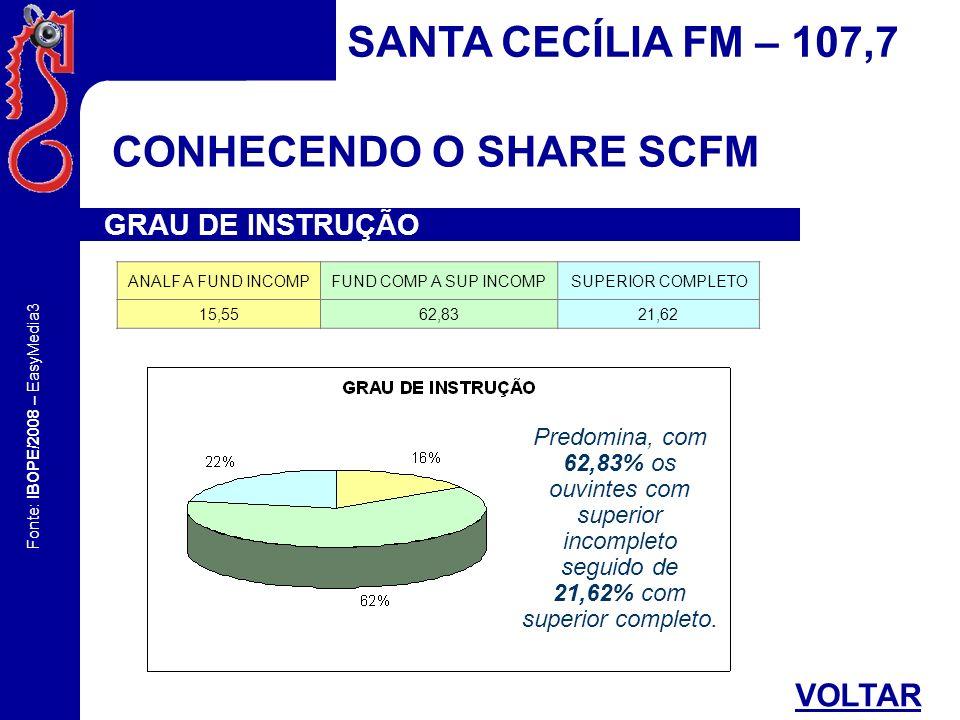 Fonte: IBOPE/2008 – EasyMedia3 CONHECENDO O SHARE SCFM SANTA CECÍLIA FM – 107,7 GRAU DE INSTRUÇÃO ANALF A FUND INCOMPFUND COMP A SUP INCOMP SUPERIOR C