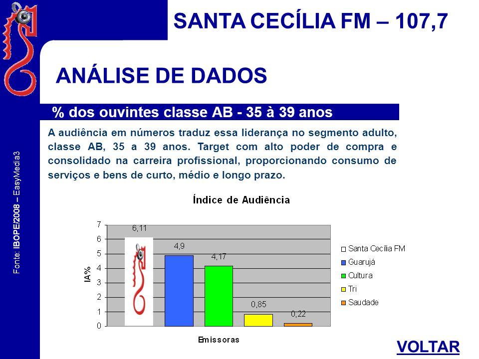 Fonte: IBOPE/2008 – EasyMedia3 ANÁLISE DE DADOS SANTA CECÍLIA FM – 107,7 % dos ouvintes classe AB – 25+ VOLTAR