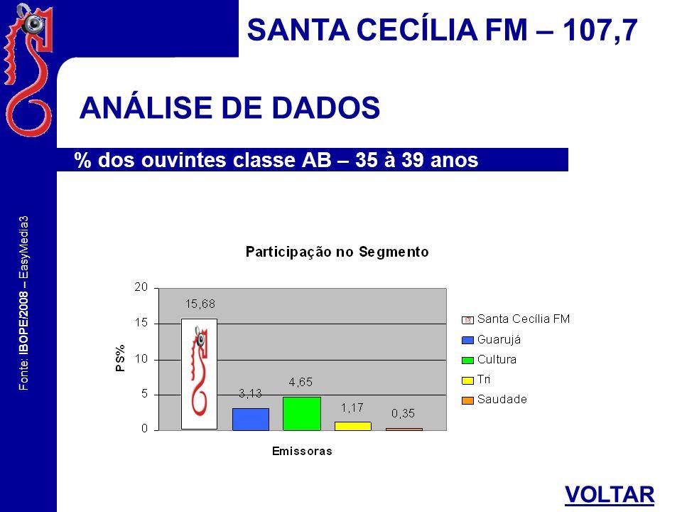 Fonte: IBOPE/2008 – EasyMedia3 CONHECENDO O SHARE SCFM SANTA CECÍLIA FM – 107,7 SEXOCLASSE SOCIAL FAIXA ETÁRIA ZONA ANÁLISE FINAL VOLTAR